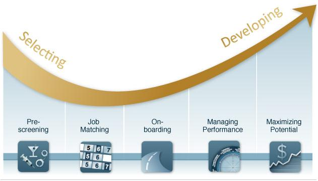 Employee Life Cycle in an Organization The Employee Life Cycle to